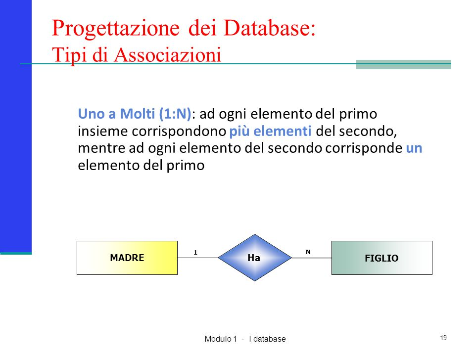 Modulo 1 - I database 19 Progettazione dei Database: Tipi di Associazioni MADRE FIGLIO Ha N 1 Uno a Molti (1:N): ad ogni elemento del primo insieme co
