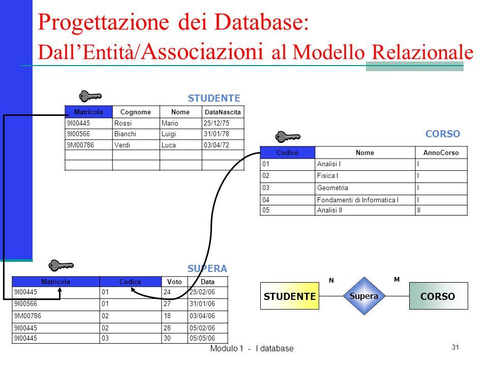 Modulo 1 - I database 31 MatricolaCognomeNome DataNascita 9I00445RossiMario25/12/75 9I00566BianchiLuigi31/01/78 9M00786VerdiLuca03/04/72 MatricolaCodi