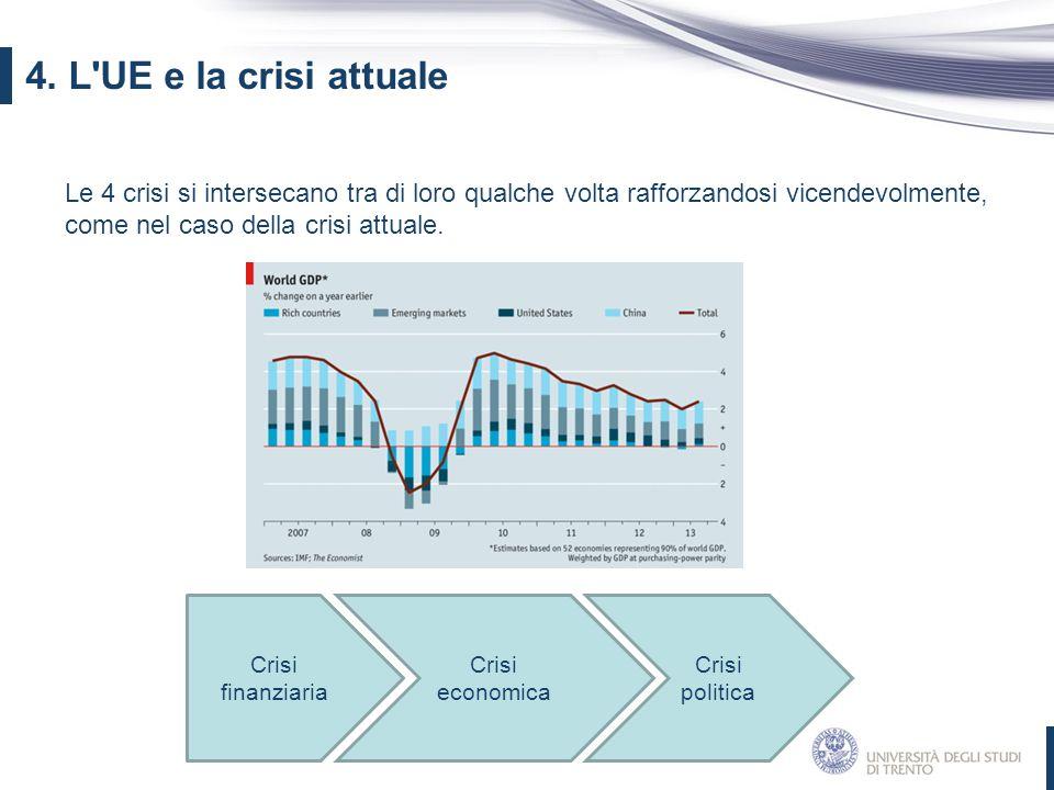 Le 4 crisi si intersecano tra di loro qualche volta rafforzandosi vicendevolmente, come nel caso della crisi attuale. 4. L'UE e la crisi attuale Crisi