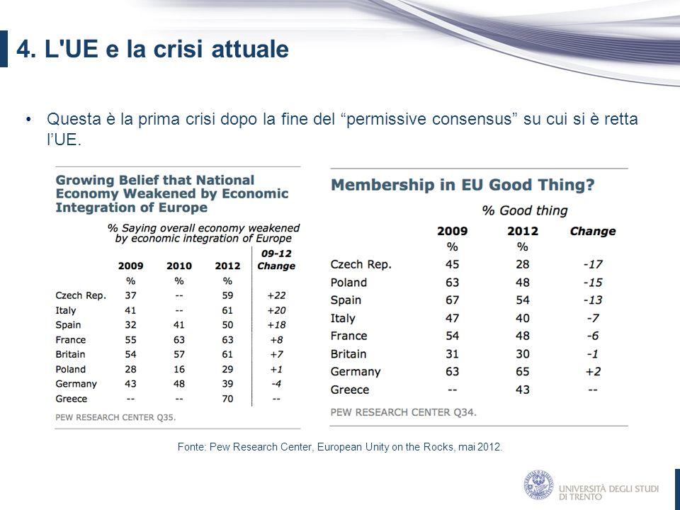 """Questa è la prima crisi dopo la fine del """"permissive consensus"""" su cui si è retta l'UE. 4. L'UE e la crisi attuale Fonte: Pew Research Center, Europea"""