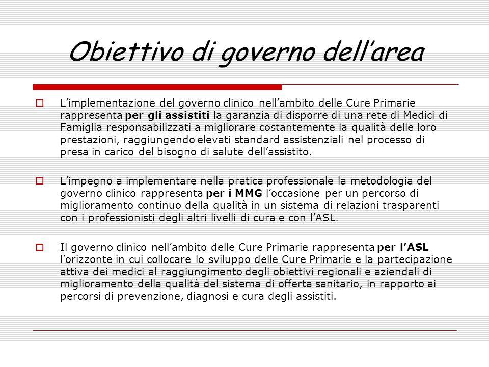 Obiettivo di governo dell'area  L'implementazione del governo clinico nell'ambito delle Cure Primarie rappresenta per gli assistiti la garanzia di di