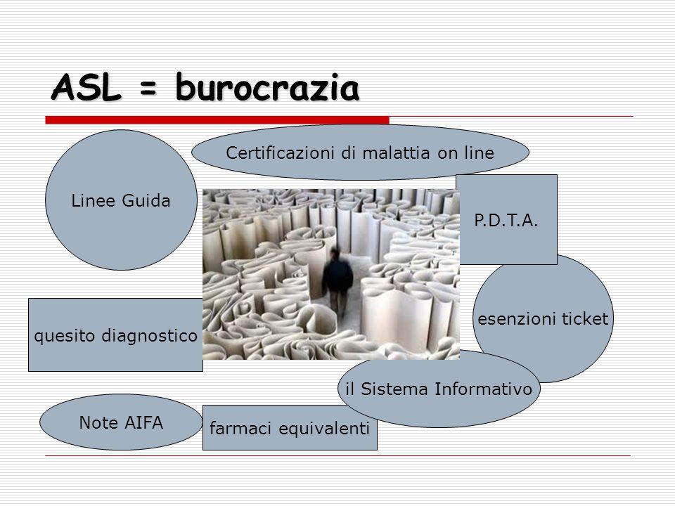 ASL = burocrazia Note AIFA farmaci equivalenti esenzioni ticket quesito diagnostico Certificazioni di malattia on line Linee Guida P.D.T.A. il Sistema