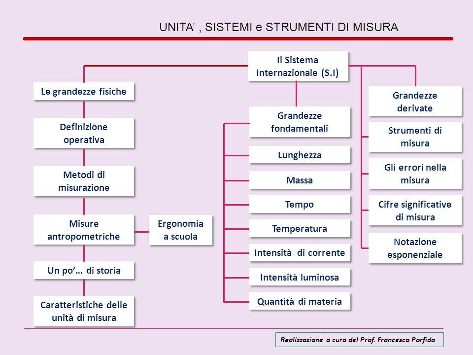 Costruire un SISTEMA DI UNITA DI MISURA ` significa essenzialmente: scegliere una determinata ripartizione delle grandezze fisiche tra fondamentali e derivate definire le unità di misura e gli eventuali campioni delle grandezze fondamentali Sistema di misura cgs (1874) MKS (1795) Pratico o degli ingegneri lunghezzapesotempo Centimetri (cm)Grammi (g)Secondi (s) Metro (m)Chilogrammo-massa (kg)Secondi (s) Metro (m)Chilogrammo-peso (kgp)Secondi (s).