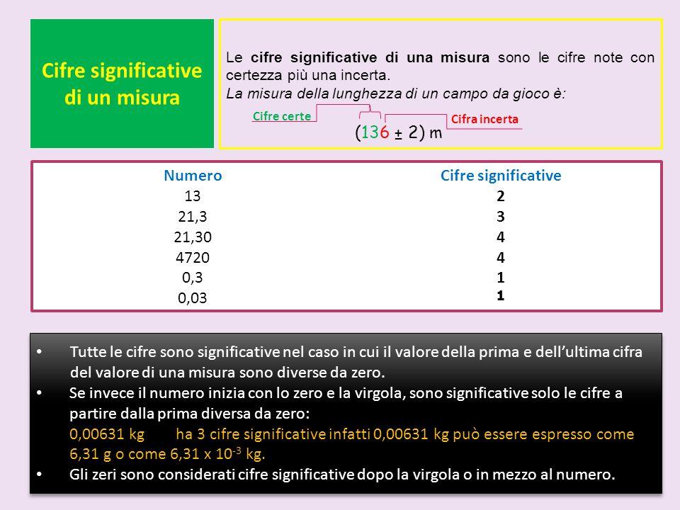 Cifre significative di un misura Le cifre significative di una misura sono le cifre note con certezza più una incerta. La misura della lunghezza di un