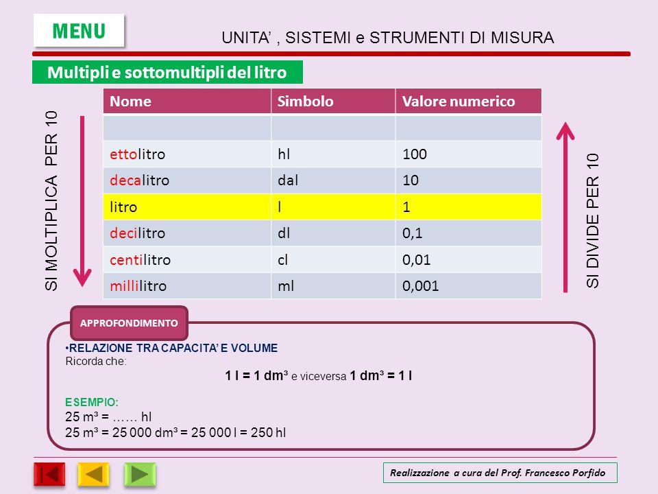 NomeSimboloValore numerico ettolitrohl100 decalitrodal10 litrol1 decilitrodl0,1 centilitrocl0,01 millilitroml0,001 S I M O L T I P L I C A P E R 1 0 S