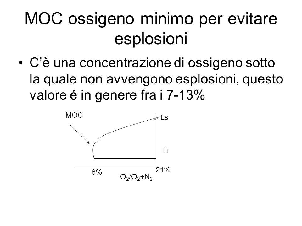 MOC ossigeno minimo per evitare esplosioni C'è una concentrazione di ossigeno sotto la quale non avvengono esplosioni, questo valore é in genere fra i