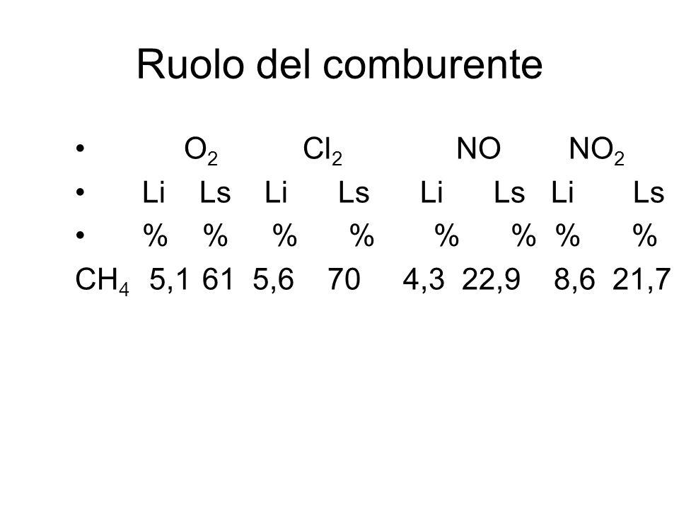 Ruolo del comburente O 2 Cl 2 NO NO 2 Li Ls Li Ls Li Ls Li Ls % % % % % % % % CH 4 5,1 61 5,6 70 4,3 22,9 8,6 21,7