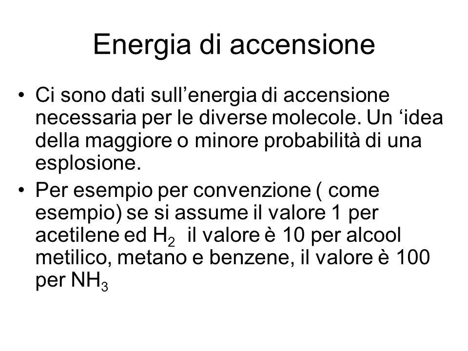 Energia di accensione Ci sono dati sull'energia di accensione necessaria per le diverse molecole. Un 'idea della maggiore o minore probabilità di una