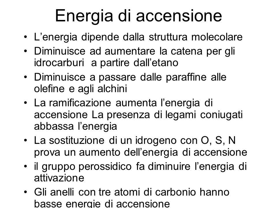 Energia di accensione L'energia dipende dalla struttura molecolare Diminuisce ad aumentare la catena per gli idrocarburi a partire dall'etano Diminuis