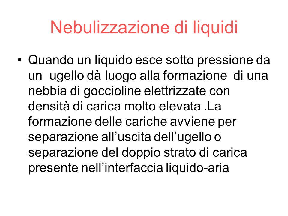 Nebulizzazione di liquidi Quando un liquido esce sotto pressione da un ugello dà luogo alla formazione di una nebbia di goccioline elettrizzate con de