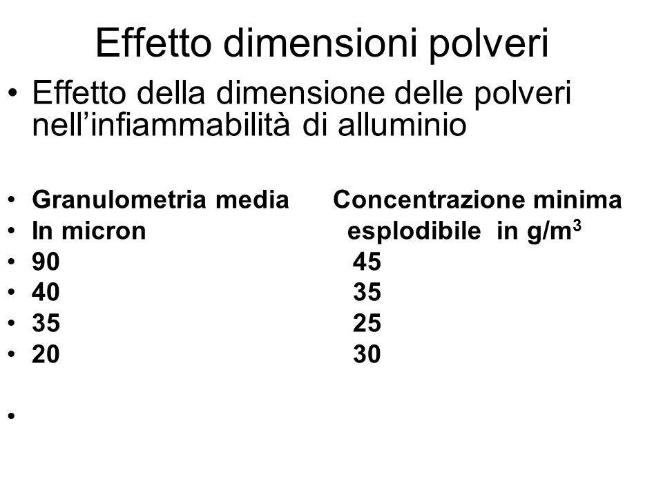 Effetto dimensioni polveri Effetto della dimensione delle polveri nell'infiammabilità di alluminio Granulometria media Concentrazione minima In micron