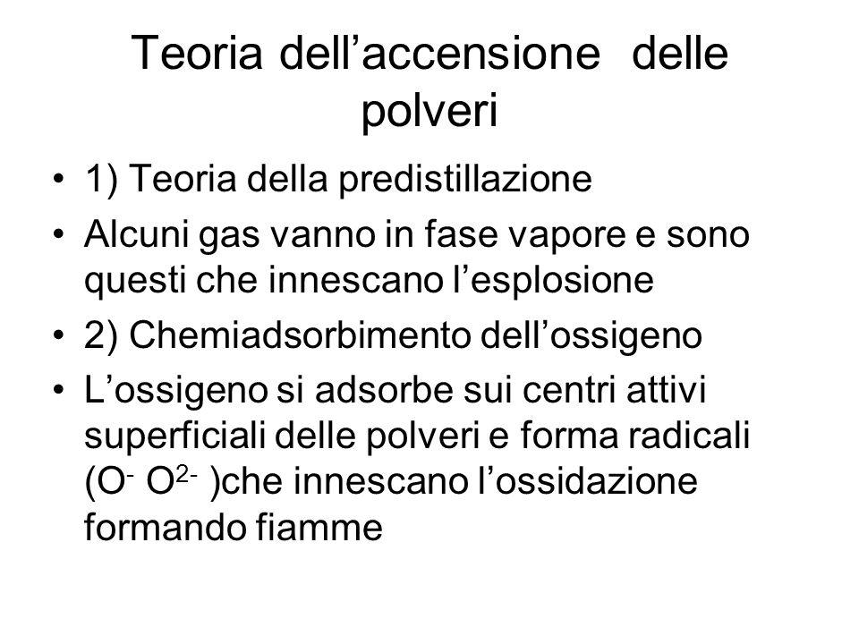 Teoria dell'accensione delle polveri 1) Teoria della predistillazione Alcuni gas vanno in fase vapore e sono questi che innescano l'esplosione 2) Chem