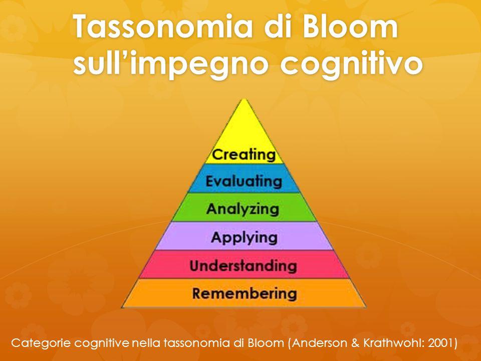 Tassonomia di Bloom sull'impegno cognitivo Categorie cognitive nella tassonomia di Bloom (Anderson & Krathwohl: 2001)