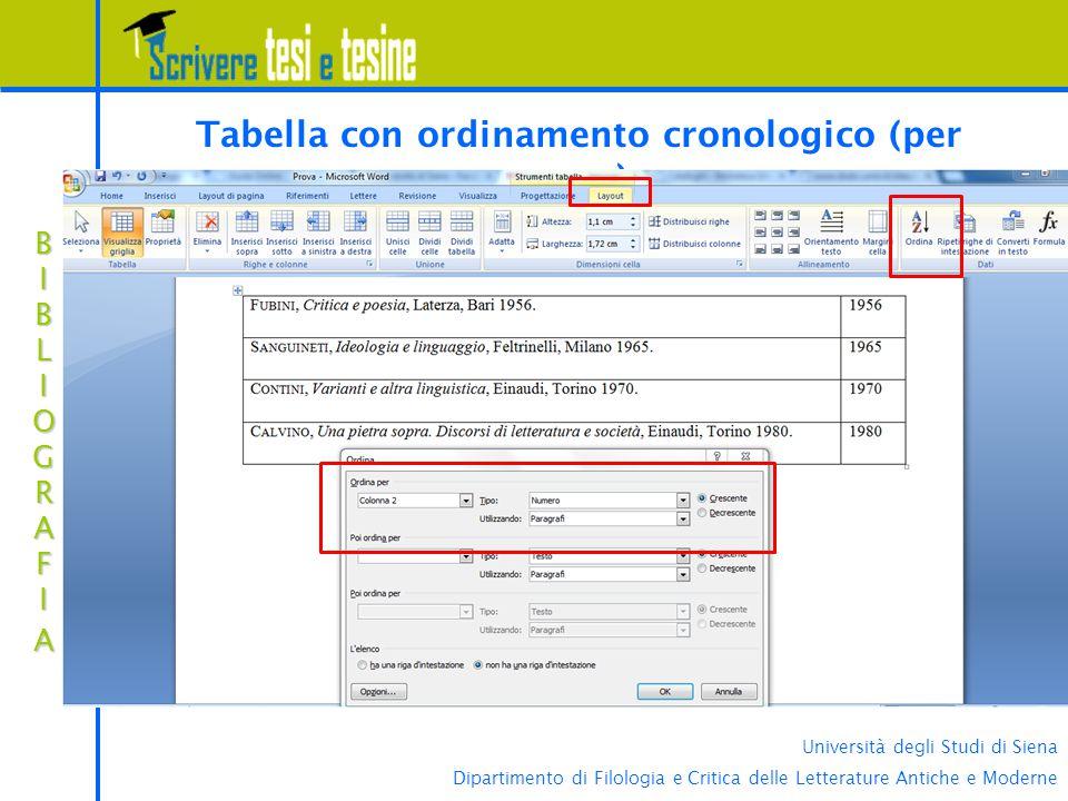 Università degli Studi di Siena Dipartimento di Filologia e Critica delle Letterature Antiche e Moderne BIBLIOGRAFIABIBLIOGRAFIABIBLIOGRAFIABIBLIOGRAFIA Tabella con ordinamento cronologico (per anno)