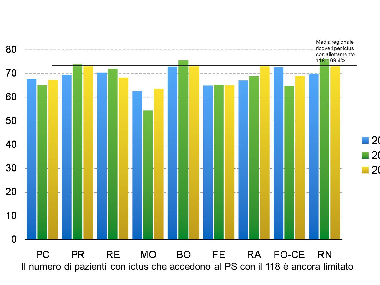Media regionale ricoveri per ictus con allettamento 118 = 69,4% Il numero di pazienti con ictus che accedono al PS con il 118 è ancora limitato