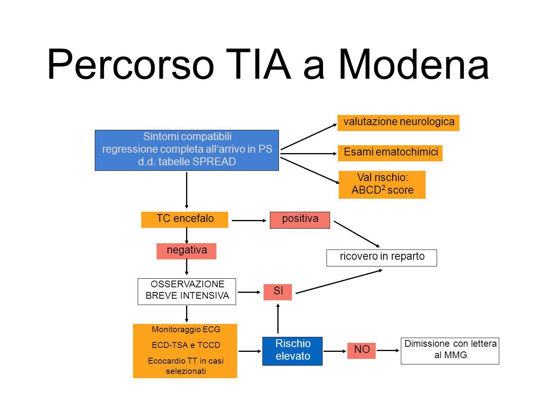 Percorso TIA a Modena Sintomi compatibili regressione completa all'arrivo in PS d.d. tabelle SPREAD TC encefalo positiva negativa SI OSSERVAZIONE BREV