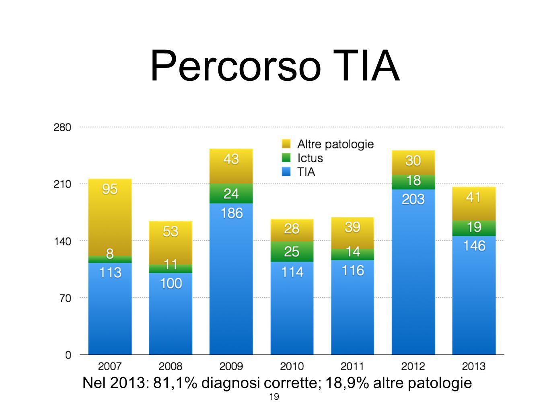 Percorso TIA 19 Nel 2013: 81,1% diagnosi corrette; 18,9% altre patologie