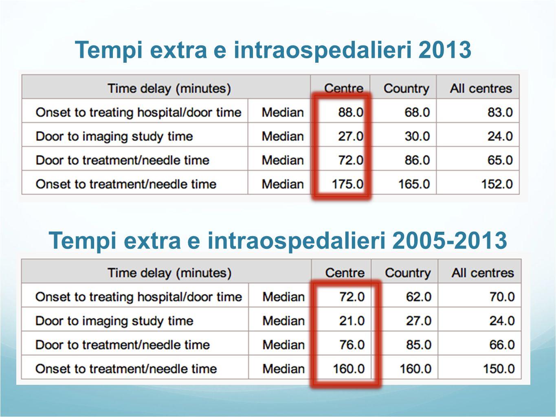 Tempi extra e intraospedalieri 2013 Tempi extra e intraospedalieri 2005-2013