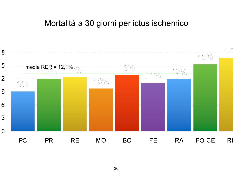 30 Mortalità a 30 giorni per ictus ischemico media RER = 12,1%