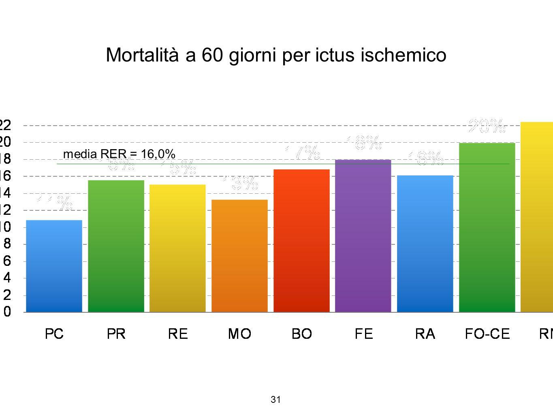31 Mortalità a 60 giorni per ictus ischemico media RER = 16,0%