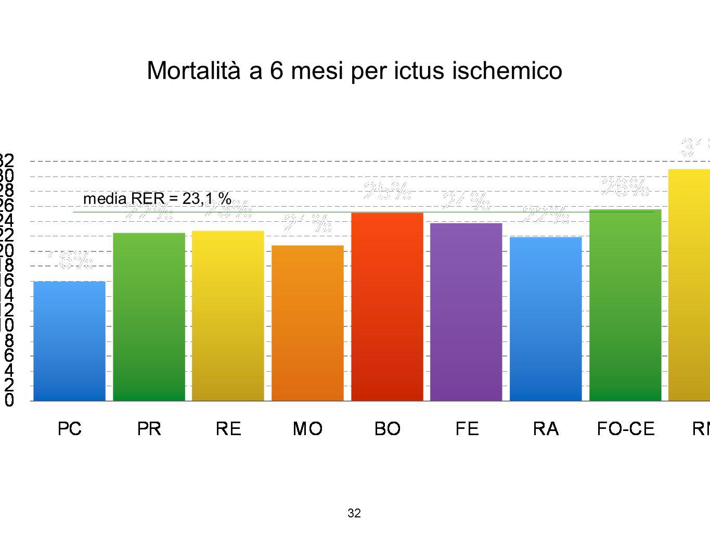 32 Mortalità a 6 mesi per ictus ischemico media RER = 23,1 %