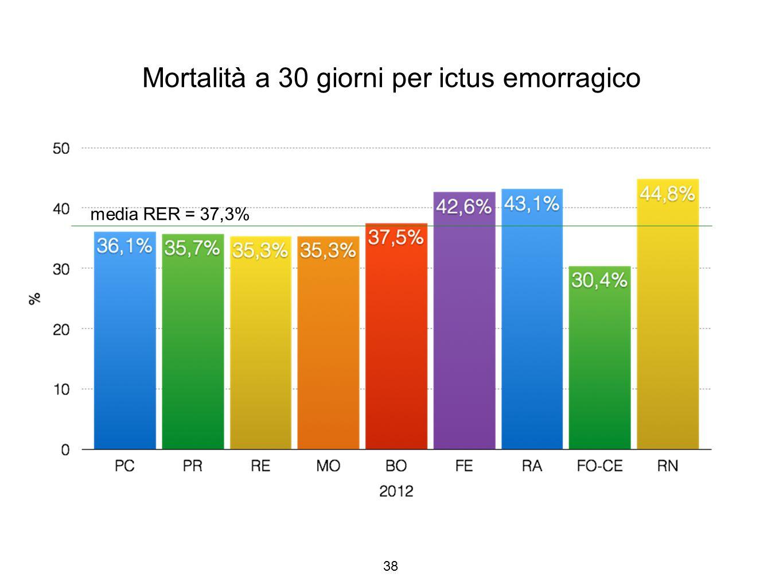 38 Mortalità a 30 giorni per ictus emorragico media RER = 37,3%