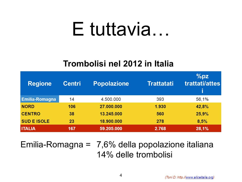 (Toni D: http.//www.aliceitalia.org )www.aliceitalia.org RegioneCentriPopolazioneTrattatati %pz trattati/attes i Emilia-Romagna144.500.00039356,1% NORD10627.000.0001.93042,8% CENTRO3813.245.00056025,9% SUD E ISOLE2318.900.0002788,5% ITALIA16759.205.0002.76828,1% Trombolisi nel 2012 in Italia Emilia-Romagna = 7,6% della popolazione italiana 14% delle trombolisi E tuttavia… 4