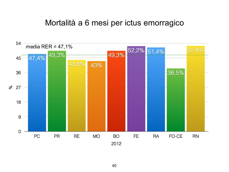 40 Mortalità a 6 mesi per ictus emorragico media RER = 47,1%