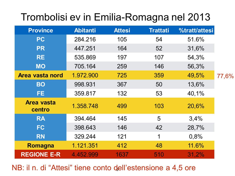 Outcome a 3 mesi 2005-2013 (mRS 0-2) Modena Italia Europa