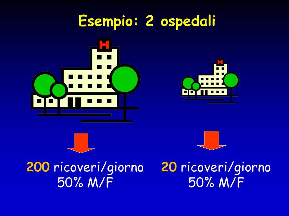 Esempio: 2 ospedali 200 ricoveri/giorno 50% M/F 20 ricoveri/giorno 50% M/F