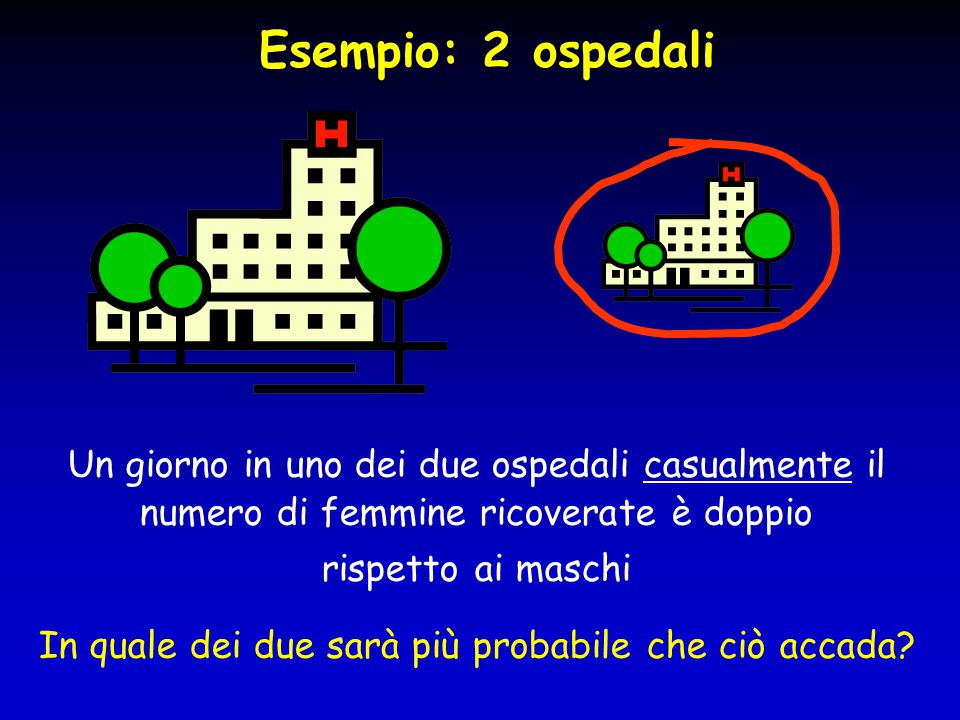 Esempio: 2 ospedali Un giorno in uno dei due ospedali casualmente il numero di femmine ricoverate è doppio rispetto ai maschi In quale dei due sarà pi