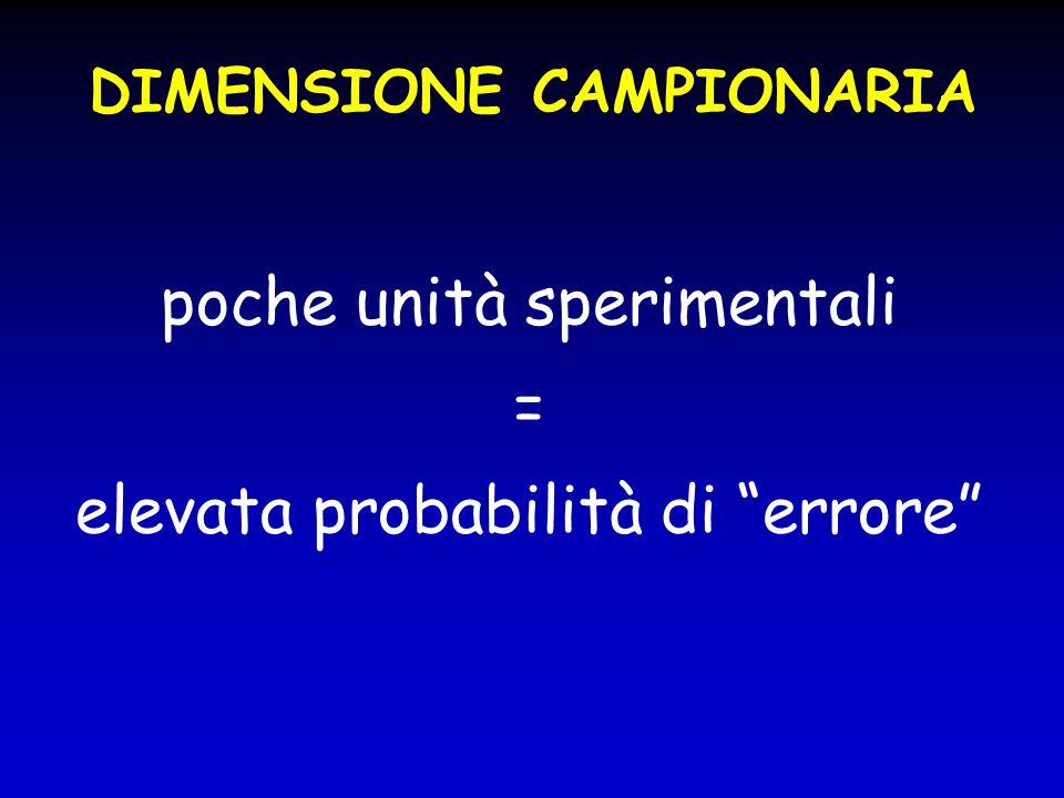 """poche unità sperimentali = elevata probabilità di """"errore"""" DIMENSIONE CAMPIONARIA"""