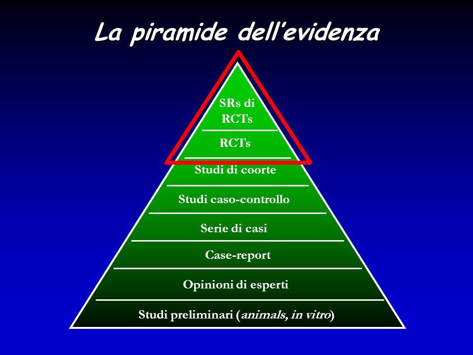 La piramide dell'evidenza Studi di coorte Studi caso-controllo Serie di casi Case-report Studi preliminari (animals, in vitro)  Opinioni di esperti S