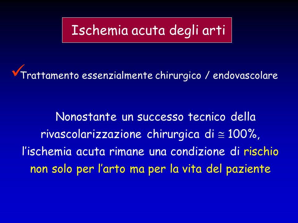 Nonostante un successo tecnico della rivascolarizzazione chirurgica di  100%, l'ischemia acuta rimane una condizione di rischio non solo per l'arto m