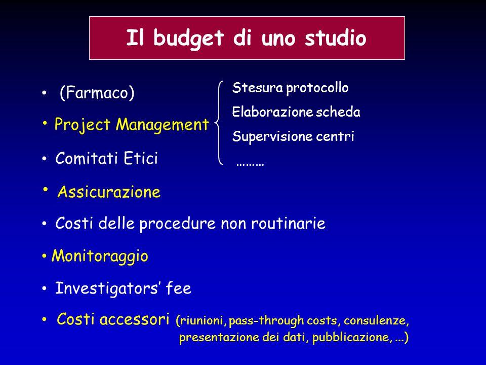Il budget di uno studio Project Management Assicurazione Stesura protocollo Elaborazione scheda Supervisione centri ……… (Farmaco) Monitoraggio Costi a
