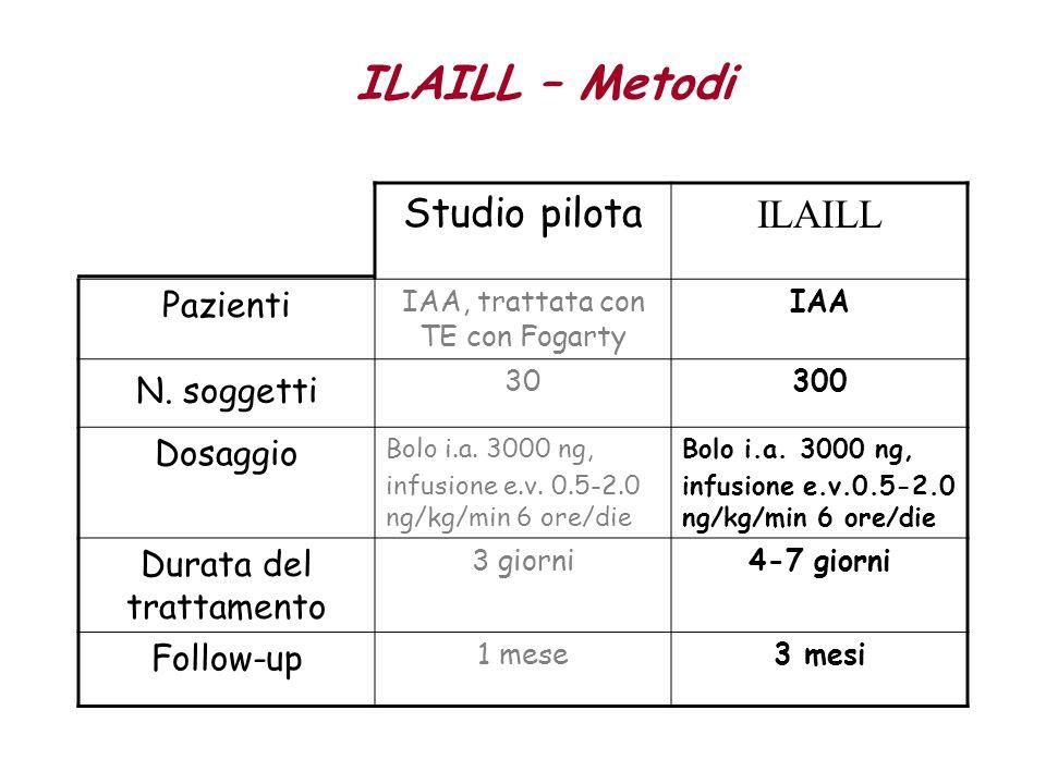 Studio pilota ILAILL Pazienti IAA, trattata con TE con Fogarty IAA N. soggetti 30300 Dosaggio Bolo i.a. 3000 ng, infusione e.v. 0.5-2.0 ng/kg/min 6 or