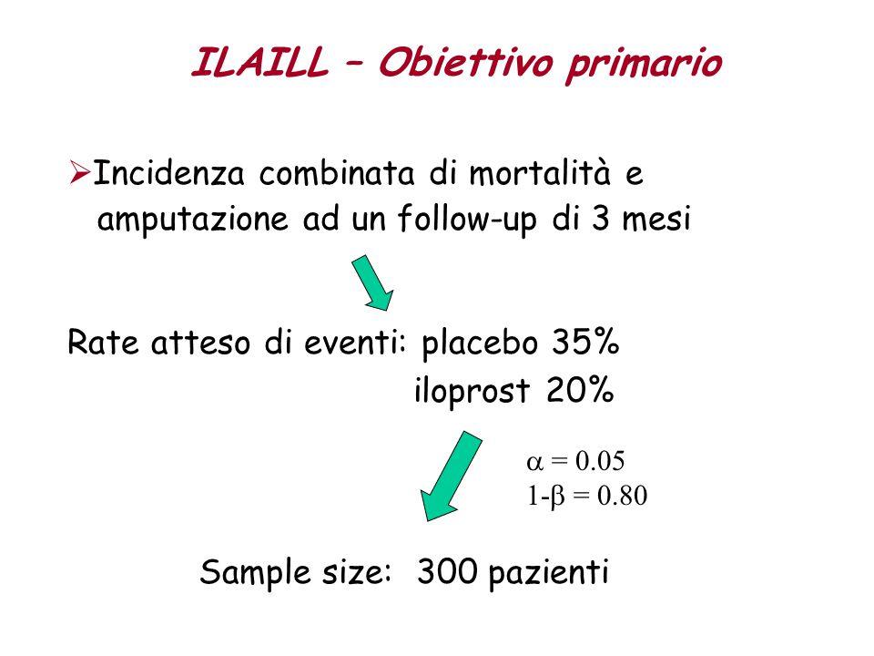  Incidenza combinata di mortalità e amputazione ad un follow-up di 3 mesi Rate atteso di eventi: placebo 35% iloprost 20% ILAILL – Obiettivo primario