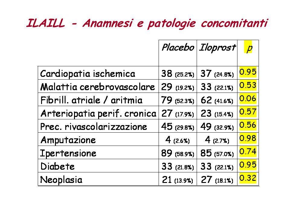ILAILL - Anamnesi e patologie concomitanti