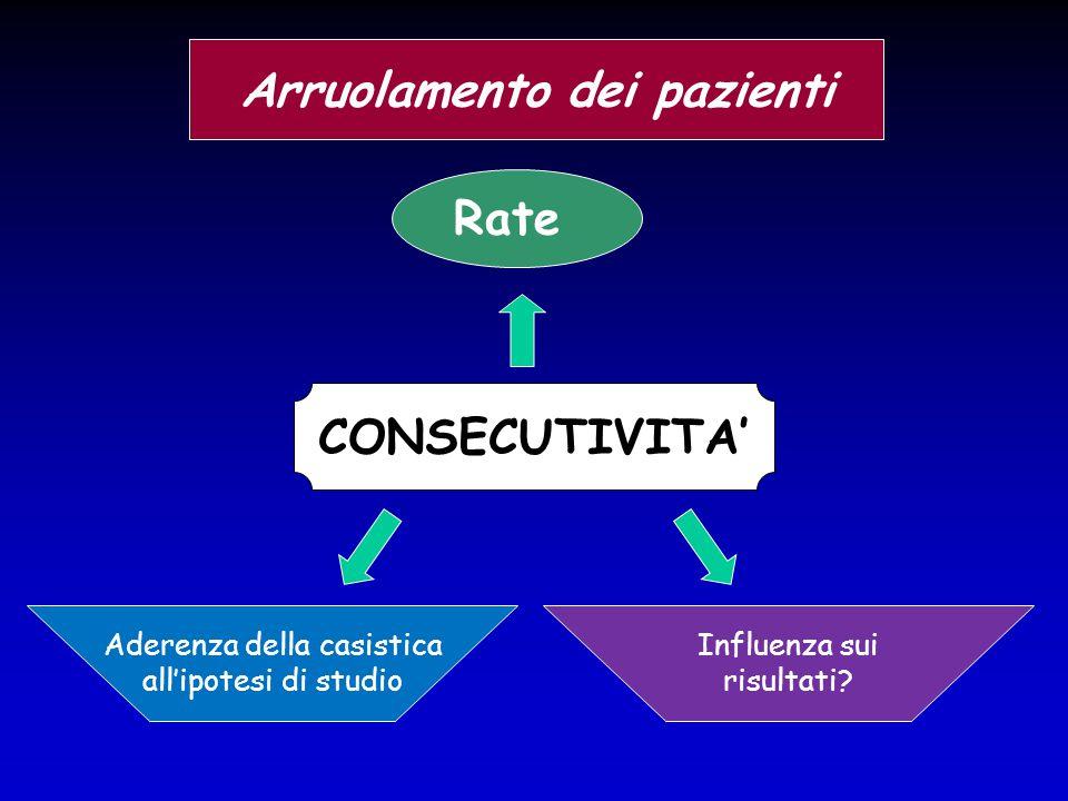 Rate Arruolamento dei pazienti CONSECUTIVITA' Aderenza della casistica all'ipotesi di studio Influenza sui risultati?
