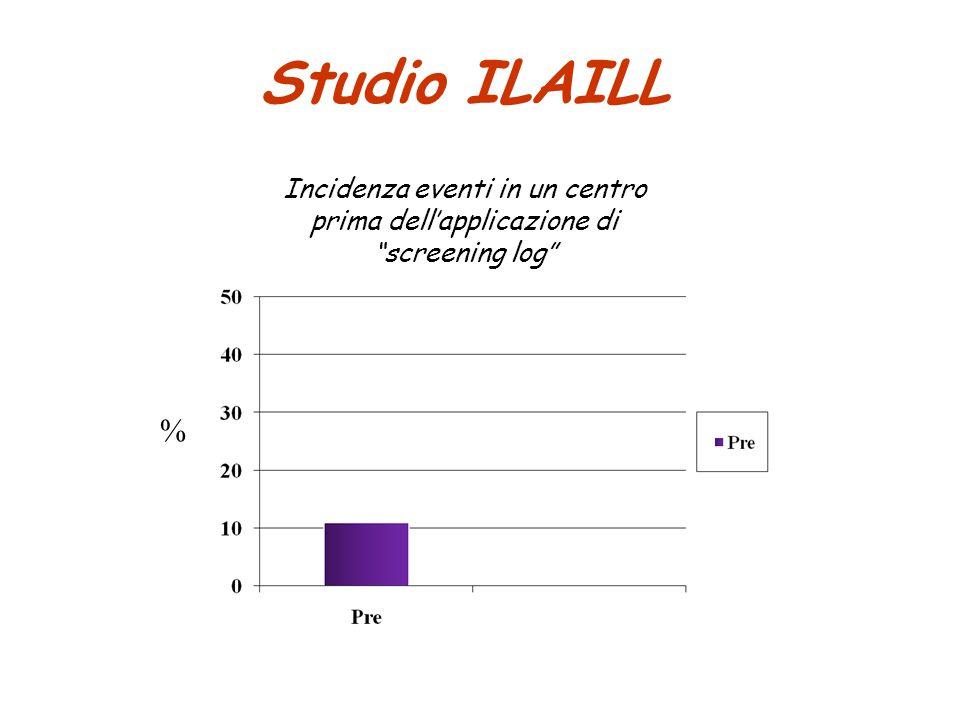 """Studio ILAILL Incidenza eventi in un centro prima dell'applicazione di """"screening log"""" N=9 %"""