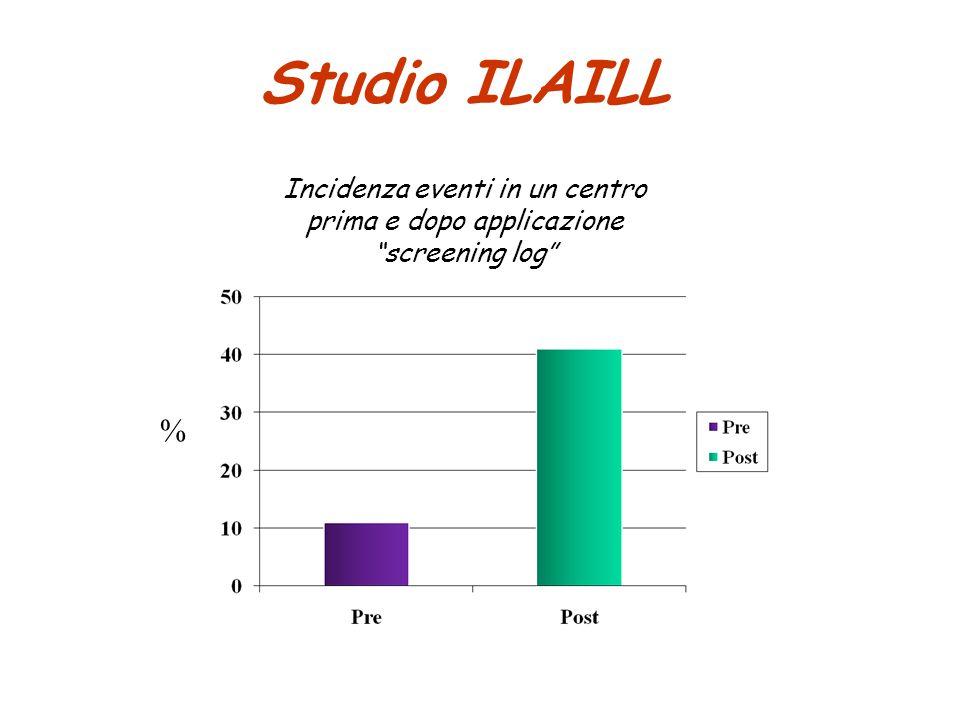 """Studio ILAILL Incidenza eventi in un centro prima e dopo applicazione """"screening log"""" N=9 N=39 %"""