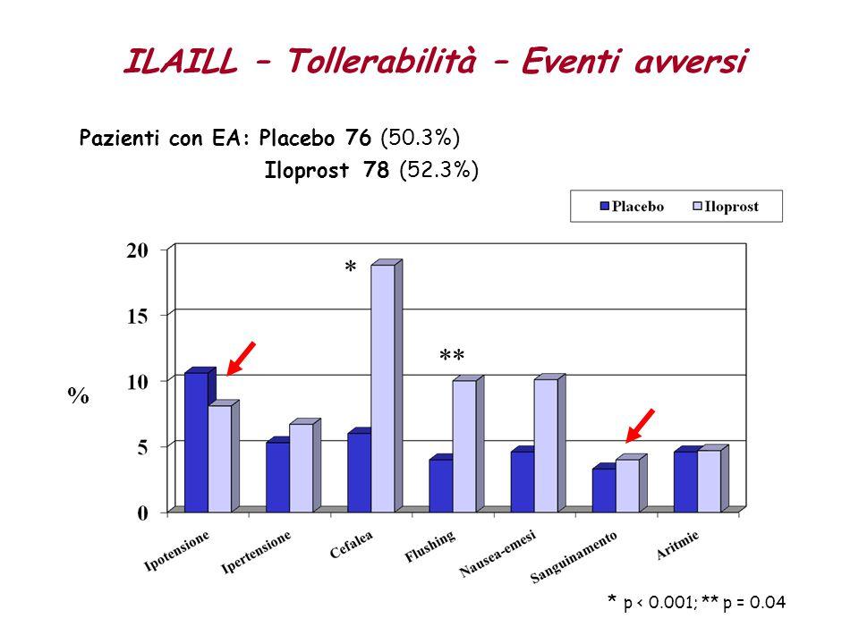 ILAILL – Tollerabilità – Eventi avversi Pazienti con EA: Placebo 76 (50.3%) Iloprost 78 (52.3%) % * ** * p < 0.001; ** p = 0.04