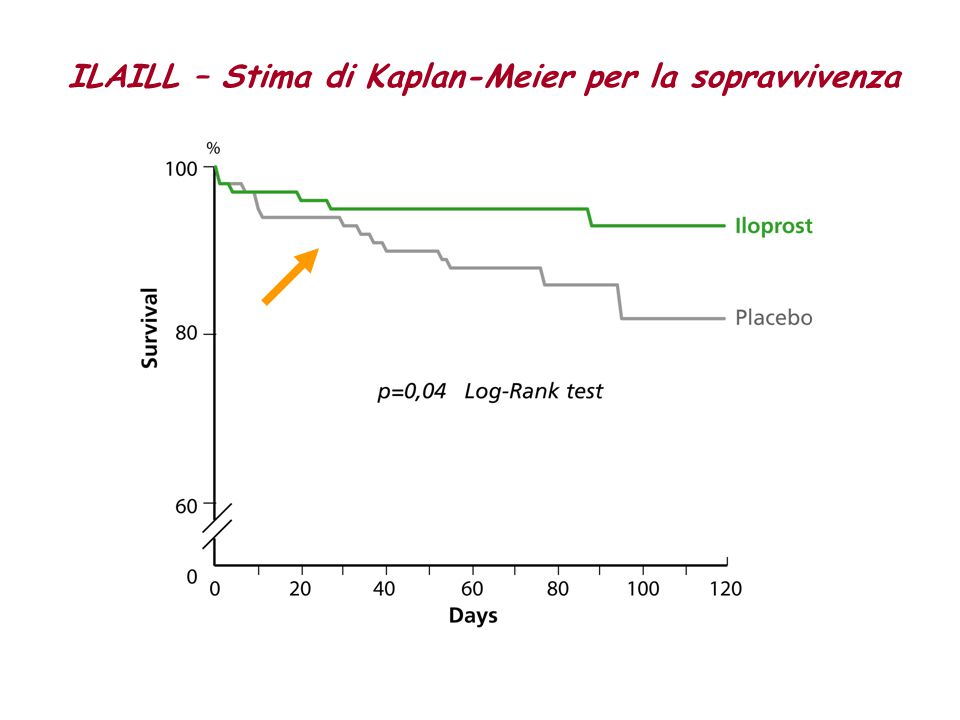 ILAILL – Stima di Kaplan-Meier per la sopravvivenza