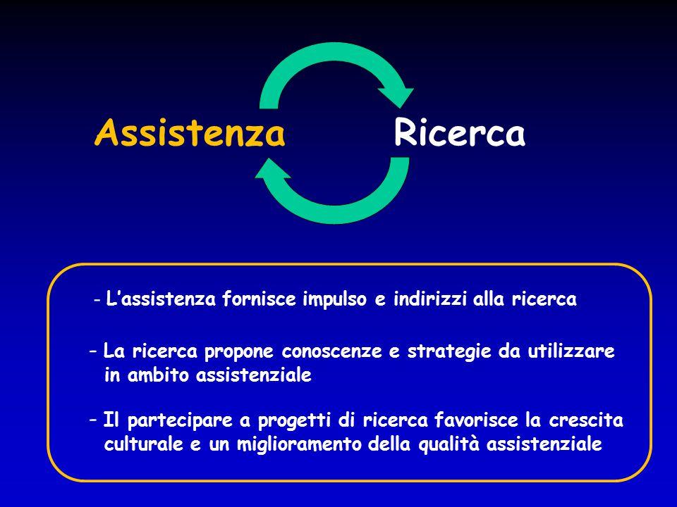 AssistenzaRicerca - L'assistenza fornisce impulso e indirizzi alla ricerca - La ricerca propone conoscenze e strategie da utilizzare in ambito assiste