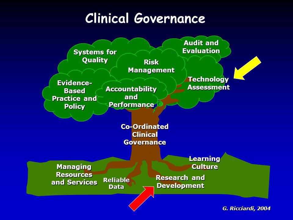 Legislazione / Linee-guida internazionali La regolamentazione della ricerca clinica Normative nazionali Regolamentazione regionale Procedure operative standard dello sponsor (SOP) Procedure /regolamentazioni locali (Comitati Etici)