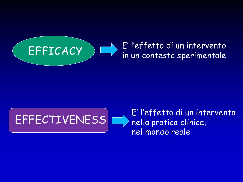 EFFICACY EFFECTIVENESS E' l'effetto di un intervento in un contesto sperimentale E' l'effetto di un intervento nella pratica clinica, nel mondo reale