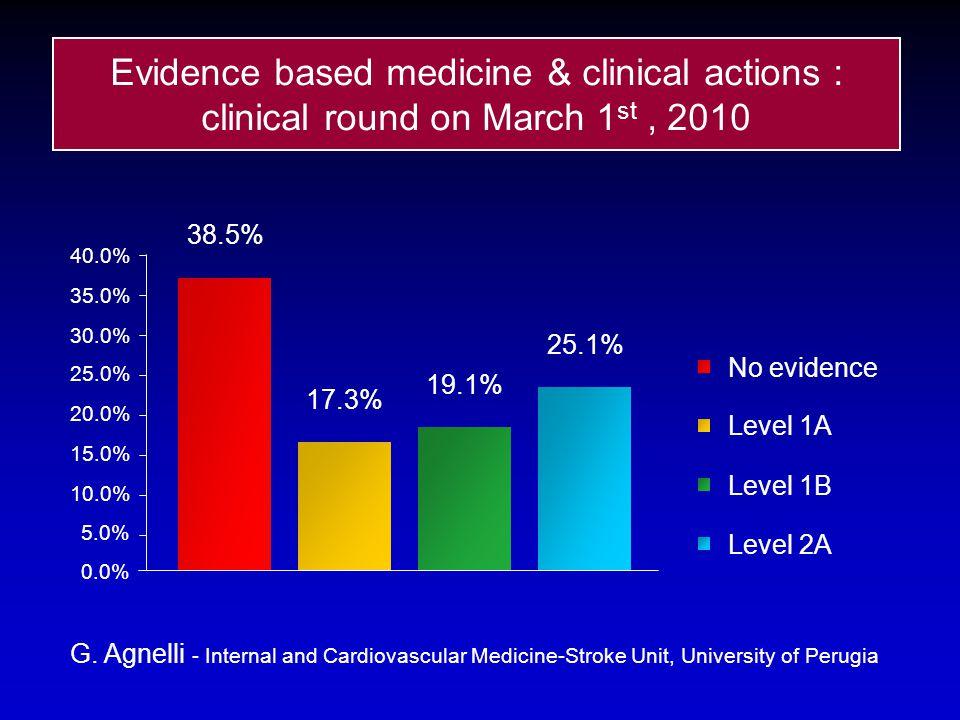 38.5% 17.3% 19.1% 25.1% 0.0% 5.0% 10.0% 15.0% 20.0% 25.0% 30.0% 35.0% 40.0% No evidence Level 1A Level 1B Level 2A Evidence based medicine & clinical