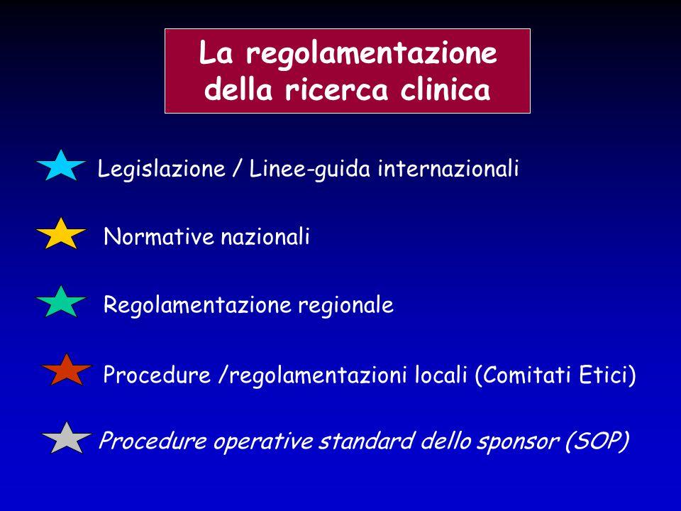 Legislazione / Linee-guida internazionali La regolamentazione della ricerca clinica Normative nazionali Regolamentazione regionale Procedure operative