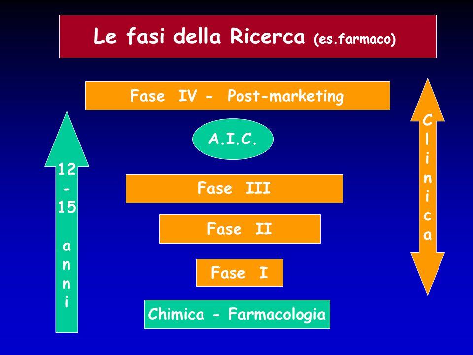 Le fasi della Ricerca (es.farmaco) Chimica - Farmacologia Fase I Fase II Fase III Fase IV - Post-marketing A.I.C. 12 - 15 a n i ClinicaClinica