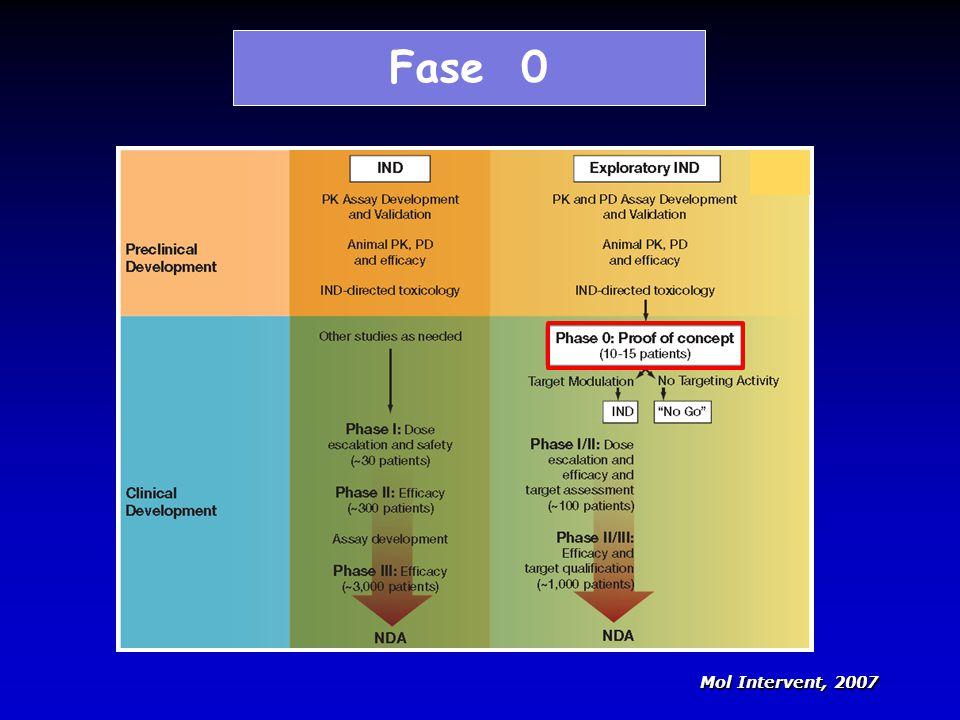 Fase 0 Mol Intervent, 2007